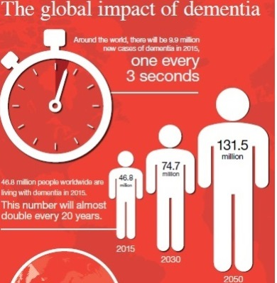 The Global Impact of Dementia